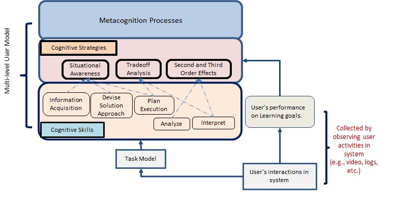 Metacognitive Tutoring Framework For Complex Decision Making Tasks
